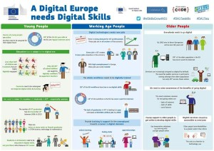A Digital Europe needs Digital Skills